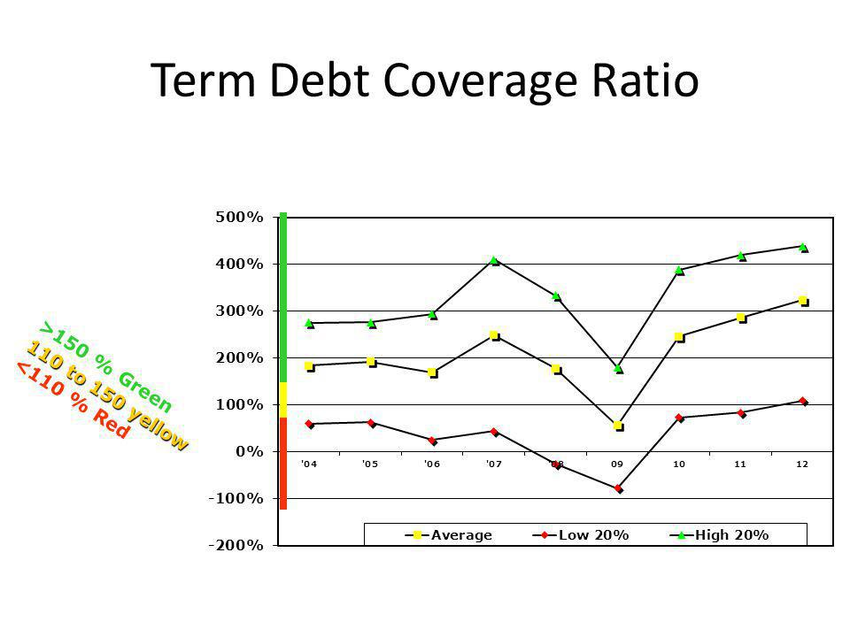 Term Debt Coverage Ratio >150 % Green 110 to 150 yellow <110 % Red