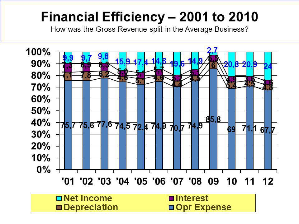 Financial Efficiency – 2001 to 2010 How was the Gross Revenue split in the Average Business?