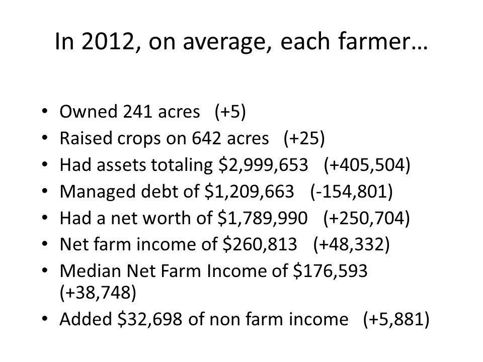 In 2012, on average, each farmer… Owned 241 acres (+5) Raised crops on 642 acres (+25) Had assets totaling $2,999,653 (+405,504) Managed debt of $1,20