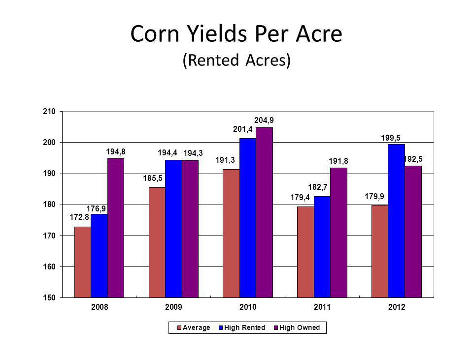 Corn Yields Per Acre (Rented Acres)
