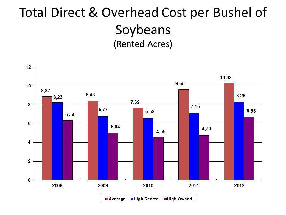 Total Direct & Overhead Cost per Bushel of Soybeans (Rented Acres)