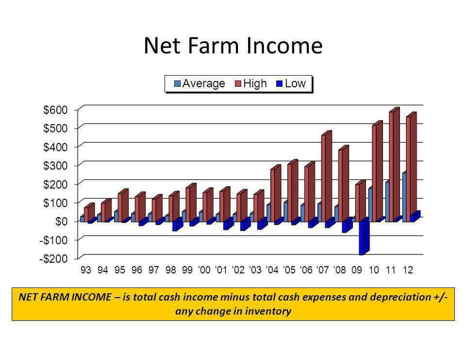 Net Farm Income NET FARM INCOME – is total cash income minus total cash expenses and depreciation +/- any change in inventory