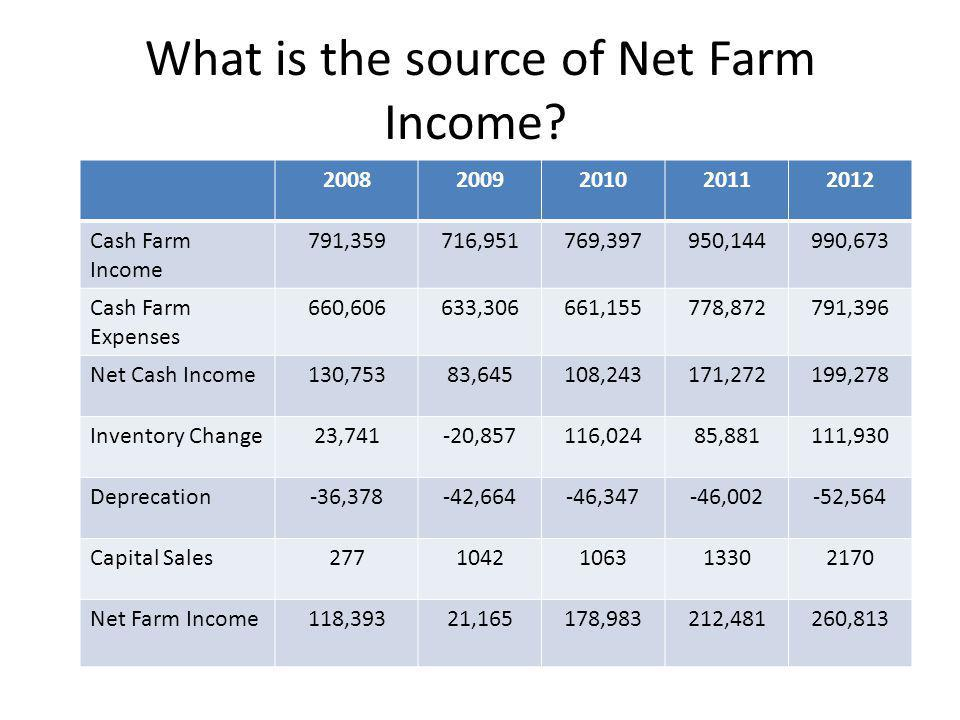 What is the source of Net Farm Income? 20082009201020112012 Cash Farm Income 791,359716,951769,397950,144990,673 Cash Farm Expenses 660,606633,306661,
