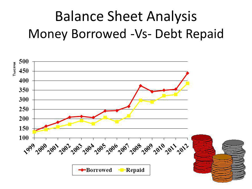 Balance Sheet Analysis Money Borrowed -Vs- Debt Repaid