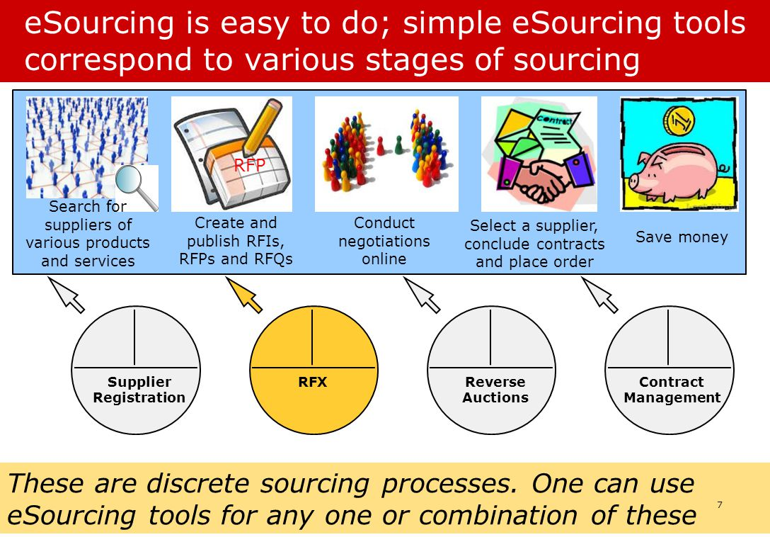 eSourcing is easy to do; simple eSourcing tools correspond to various stages of sourcing Search for suppliers of various products and services RFP Create and publish RFIs, RFPs and RFQs Conduct negotiations online Select a supplier, conclude contracts and place order Save money These are discrete sourcing processes.