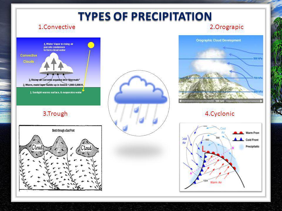 TYPES OF PRECIPITATION 1.Convective2.Orograpic 3.Trough4.Cyclonic
