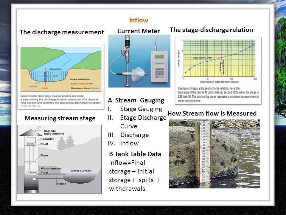 The discharge measurement The stage-discharge relation Measuring stream stage How Stream flow is Measured A Stream Gauging I.Stage Gauging II.Stage Di