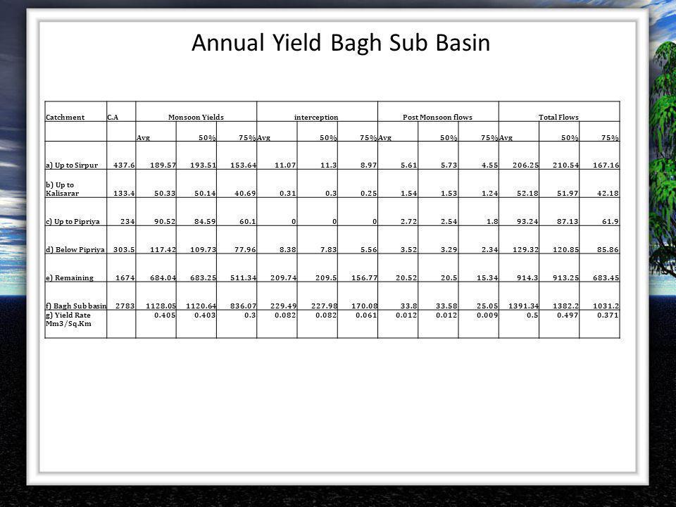Annual Yield Bagh Sub Basin CatchmentC.AMonsoon YieldsinterceptionPost Monsoon flowsTotal Flows Avg50%75%Avg50%75%Avg50%75%Avg50%75% a) Up to Sirpur43