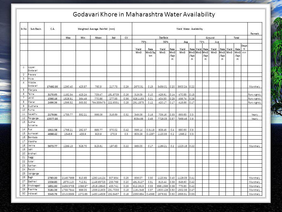 Godavari Khore in Maharashtra Water Availability Sr.NoSub BasinC.A.Weighted Average Rainfall (mm)Yield Water Availability Remark MaxMinMeanStdCV Surfa