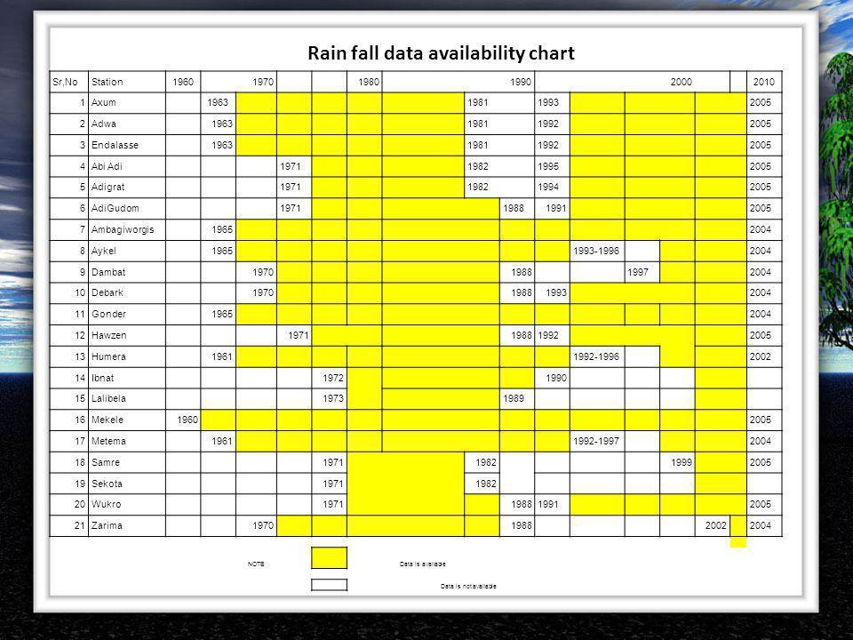 Rain fall data availability chart Sr,NoStation19601970 19801990 2000 2010 1Axum 1963 19811993 2005 2Adwa 1963 19811992 2005 3Endalasse 1963 19811992 2