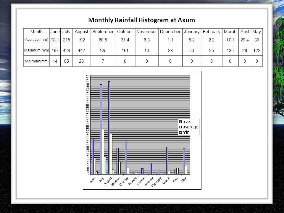 Monthly Rainfall Histogram at Axum MonthJuneJulyAugustSeptemberOctoberNovemberDecemberJanuaryFebruaryMarchAprilMay Average (mm) 78.121519260.531.46.31