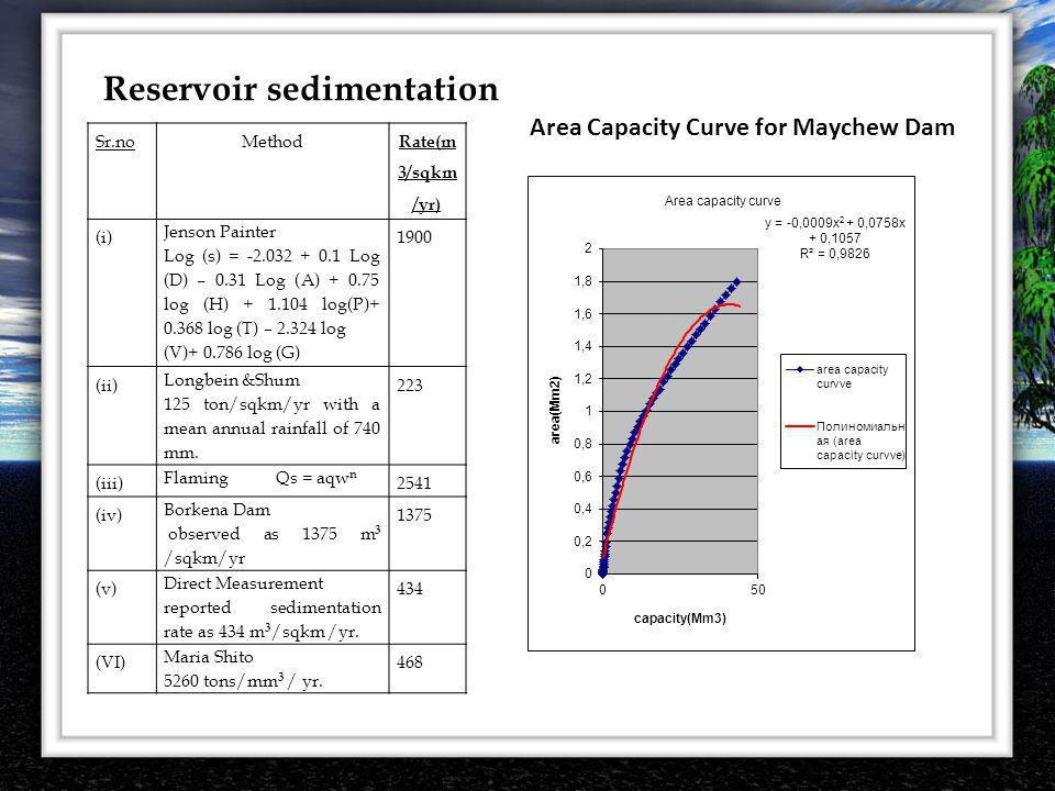Reservoir sedimentation Sr.noMethod Rate(m 3/sqkm /yr) (i) Jenson Painter Log (s) = -2.032 + 0.1 Log (D) – 0.31 Log (A) + 0.75 log (H) + 1.104 log(P)+