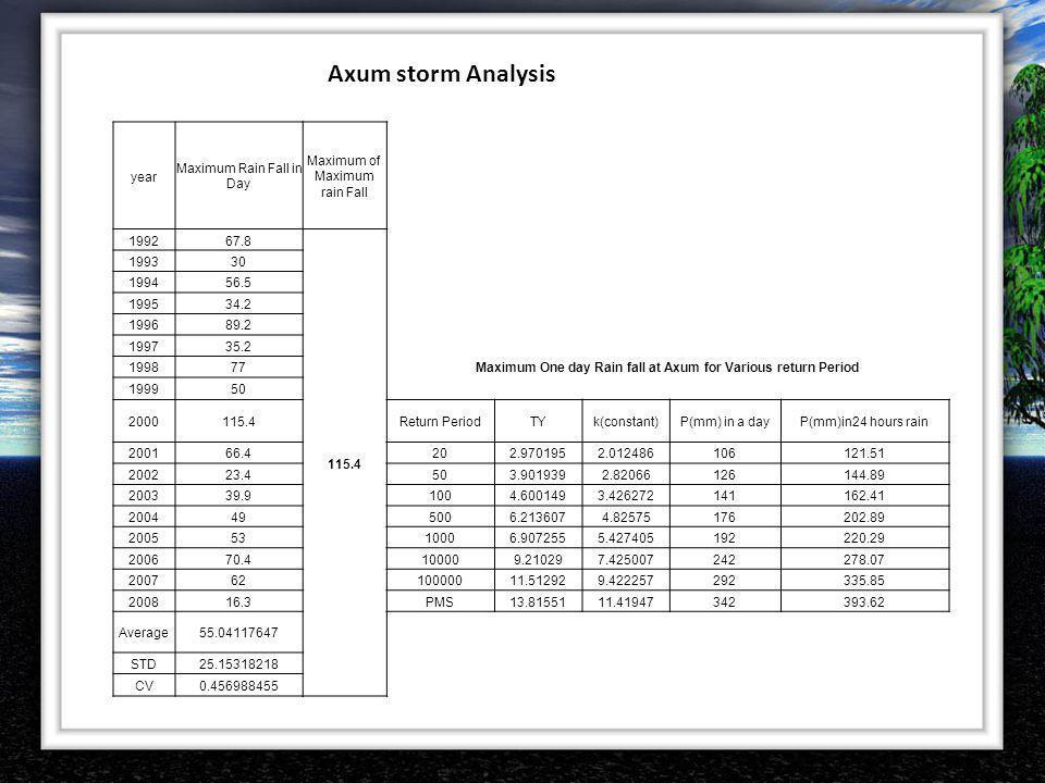 Axum storm Analysis year Maximum Rain Fall in Day Maximum of Maximum rain Fall 199267.8 115.4 199330 199456.5 199534.2 199689.2 199735.2 199877Maximum