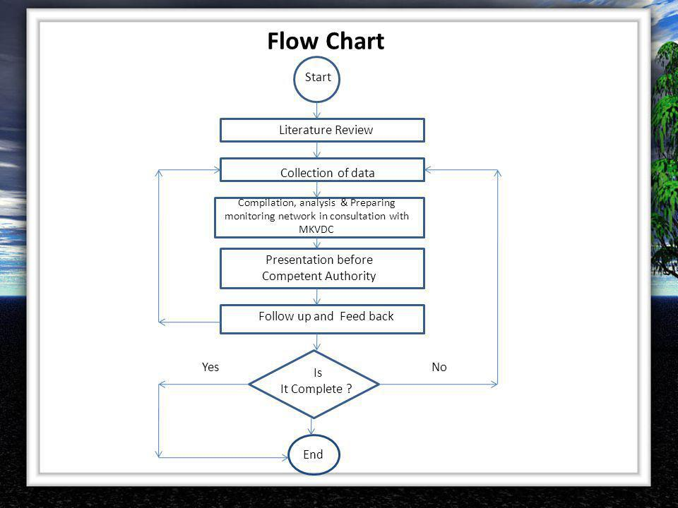 Flow Chart Collection of data Literature Review Compilation, analysis & Preparing monitoring network in consultation with MKVDC Presentation before Co