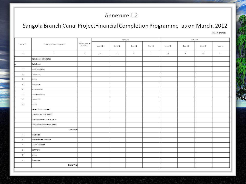 Annexure 1.2 Sangola Branch Canal ProjectFinancial Completion Programme as on March. 2012 Sr. No.Description of component Balance as on 31/03/12 2012-