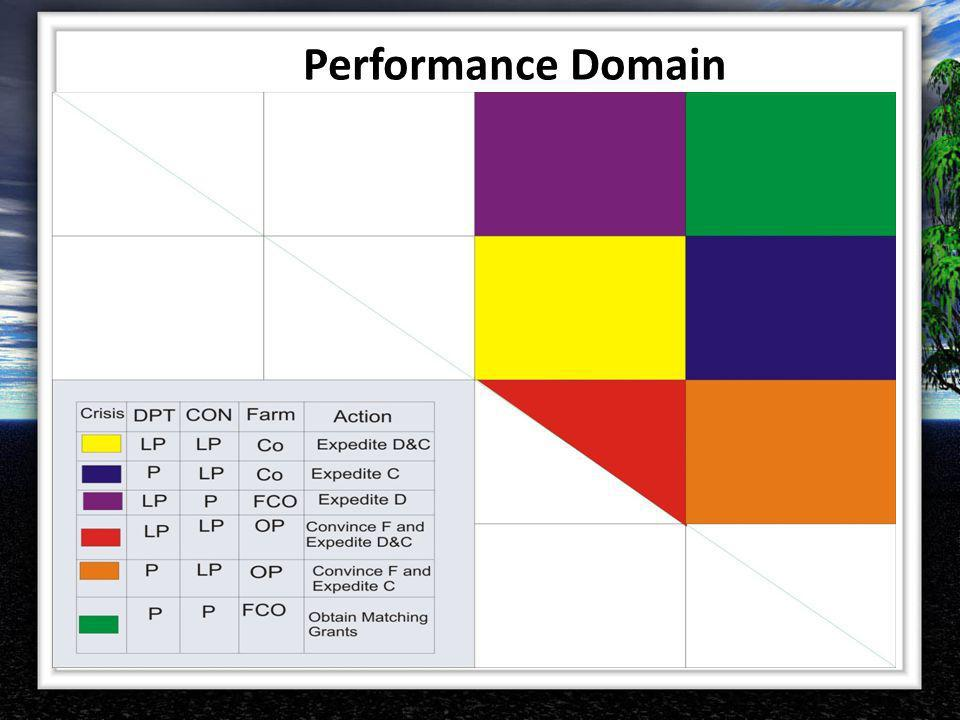 Performance Domain