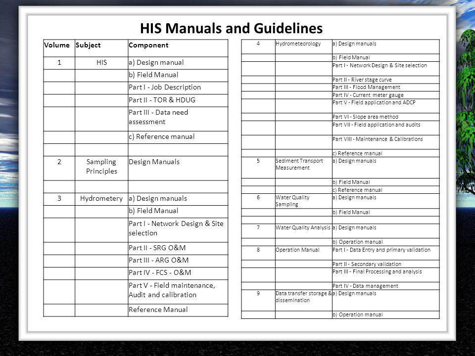 HIS Manuals and Guidelines VolumeSubjectComponent 1HISa) Design manual b) Field Manual Part I - Job Description Part II - TOR & HDUG Part III - Data n