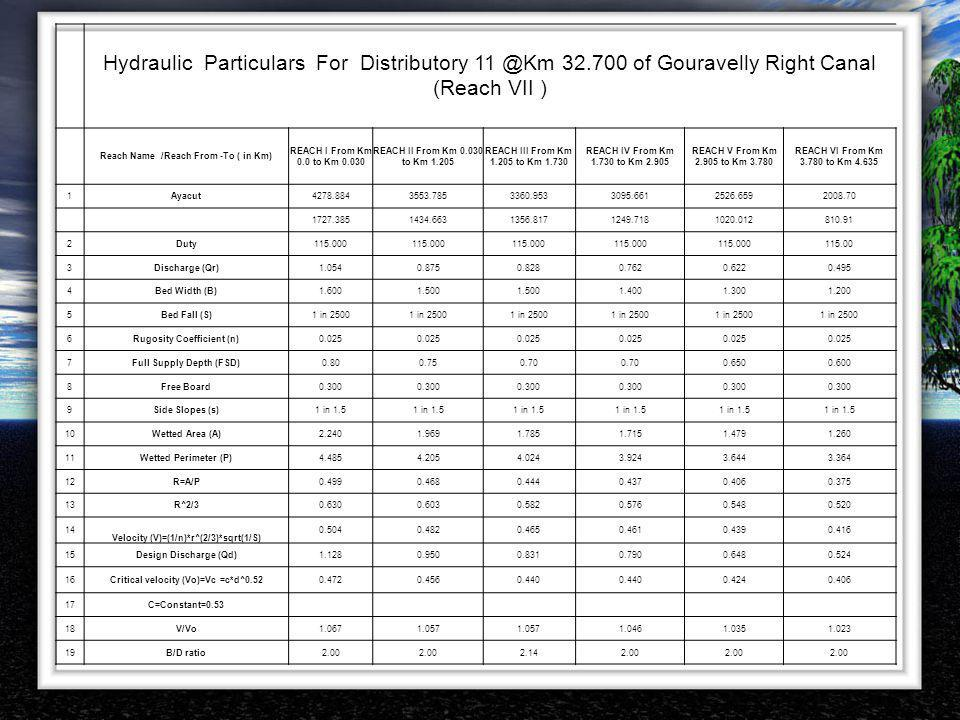 Hydraulic Particulars For Distributory 11 @Km 32.700 of Gouravelly Right Canal (Reach VII ) Reach Name /Reach From -To ( in Km) REACH I From Km 0.0 to