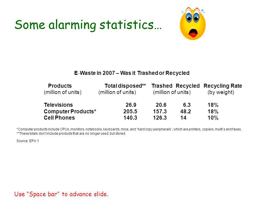 E Waste in 2007 – Was it Trashed or Recycled Products Total disposed** Trashed Recycled Recycling Rate (million of units) (million of units) (million of units) (by weight) Televisions 26.9 20.6 6.3 18% Computer Products* 205.5 157.3 48.2 18% Cell Phones 140.3 126.3 14 10% *Computer products include CPUs, monitors, notebooks, keyboards, mice, and hard copy peripherals, which are printers, copiers, multis and faxes.