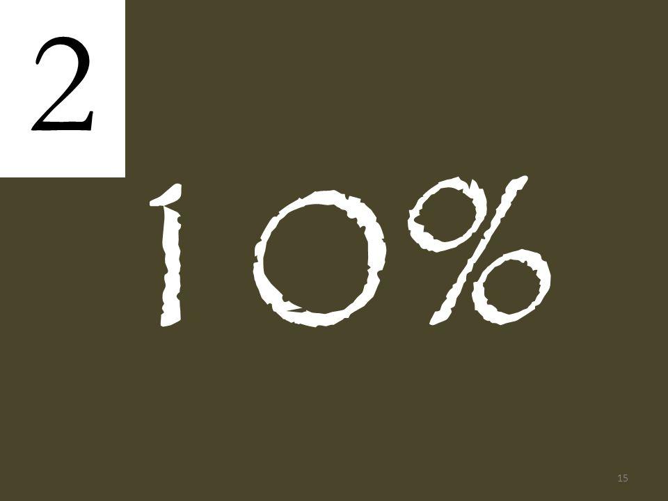 10% 2 15