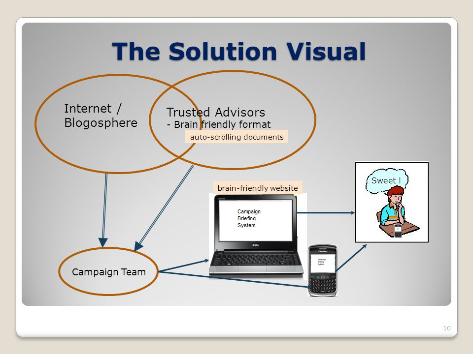 The Solution Visual 10 Internet / Blogosphere Trusted Advisors - Brain friendly format Campaign Team Sweet ! auto-scrolling documents brain-friendly w
