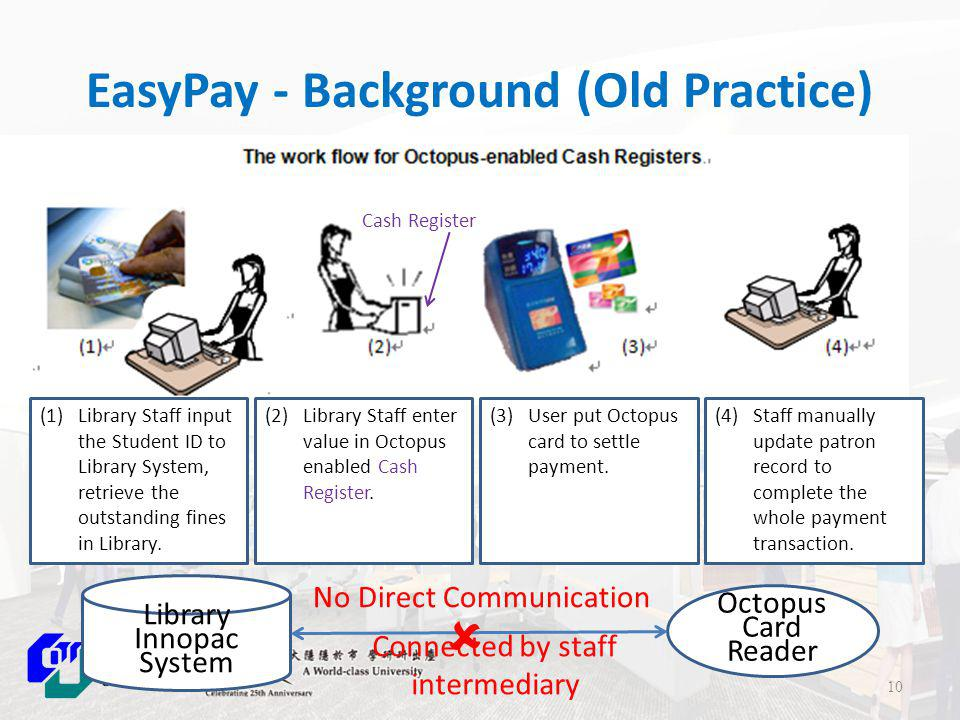 EasyPay - Background (Old Practice) OLD: The work flow for collecting fines with Octopus-enabled cash registers (1) Library Staff input the Student ID to Library System, retrieve the outstanding fines in Library.