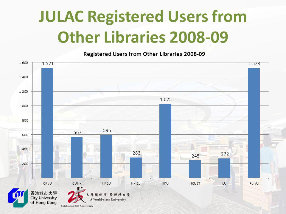 JULAC Registered Users from Other Libraries 2008-09