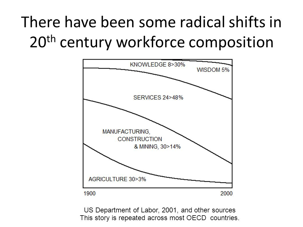 There have been some radical shifts in 20 th century workforce composition US Department of Labor, 2001, and other sources This story is repeated across most OECD countries.