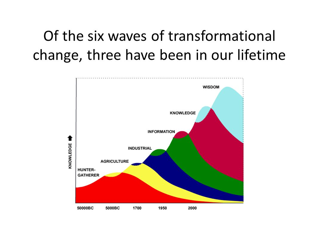 Of the six waves of transformational change, three have been in our lifetime