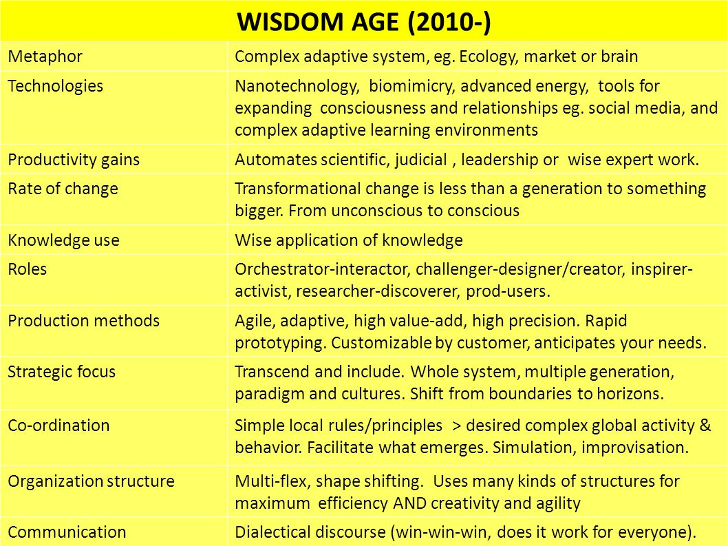 WISDOM AGE (2010-) MetaphorComplex adaptive system, eg. Ecology, market or brain TechnologiesNanotechnology, biomimicry, advanced energy, tools for ex