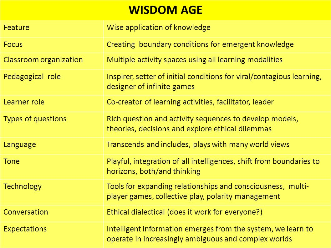 WISDOM AGE FeatureWise application of knowledge FocusCreating boundary conditions for emergent knowledge Classroom organizationMultiple activity spaces using all learning modalities Pedagogical roleInspirer, setter of initial conditions for viral/contagious learning, designer of infinite games Learner roleCo-creator of learning activities, facilitator, leader Types of questionsRich question and activity sequences to develop models, theories, decisions and explore ethical dilemmas LanguageTranscends and includes, plays with many world views TonePlayful, integration of all intelligences, shift from boundaries to horizons, both/and thinking TechnologyTools for expanding relationships and consciousness, multi- player games, collective play, polarity management ConversationEthical dialectical (does it work for everyone ) ExpectationsIntelligent information emerges from the system, we learn to operate in increasingly ambiguous and complex worlds