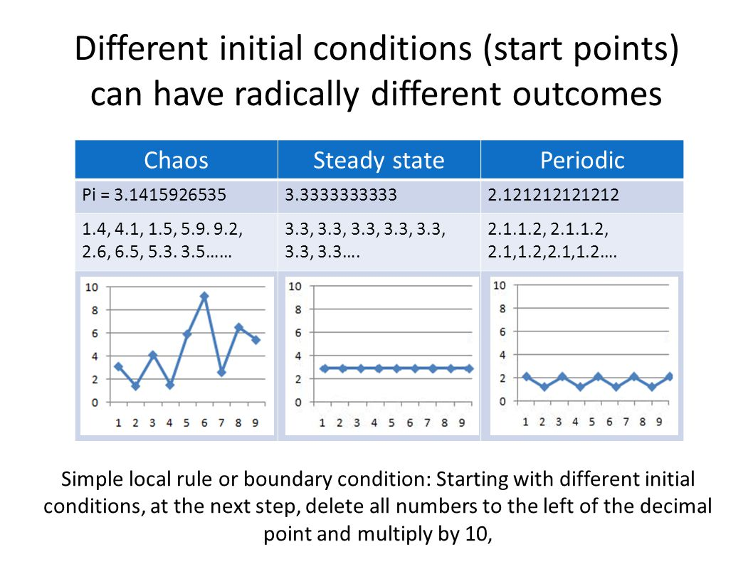 Different initial conditions (start points) can have radically different outcomes ChaosSteady statePeriodic Pi = 3.14159265353.33333333332.121212121212 1.4, 4.1, 1.5, 5.9.