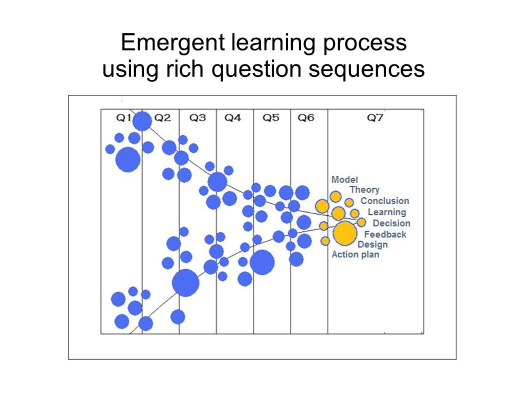 Emergent learning process using rich question sequences