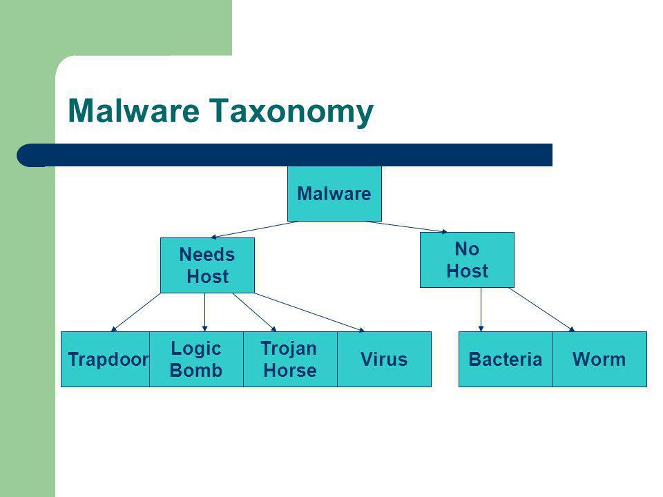 Malware Taxonomy Trapdoor Trojan Horse Logic Bomb VirusWormBacteria No Host Needs Host Malware