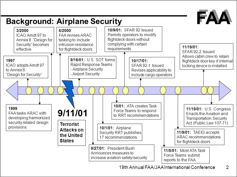 FAA 19th Annual FAA/JAA International Conference 2 9/11/01 Terrorist Attacks on the United States Background: Airplane Security 1997 ICAO adopts Amdt