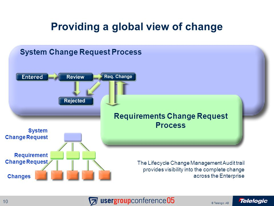 © Telelogic AB 10 Providing a global view of change System Change Request Process System Change Request Requirements Change Request Process Changes Re