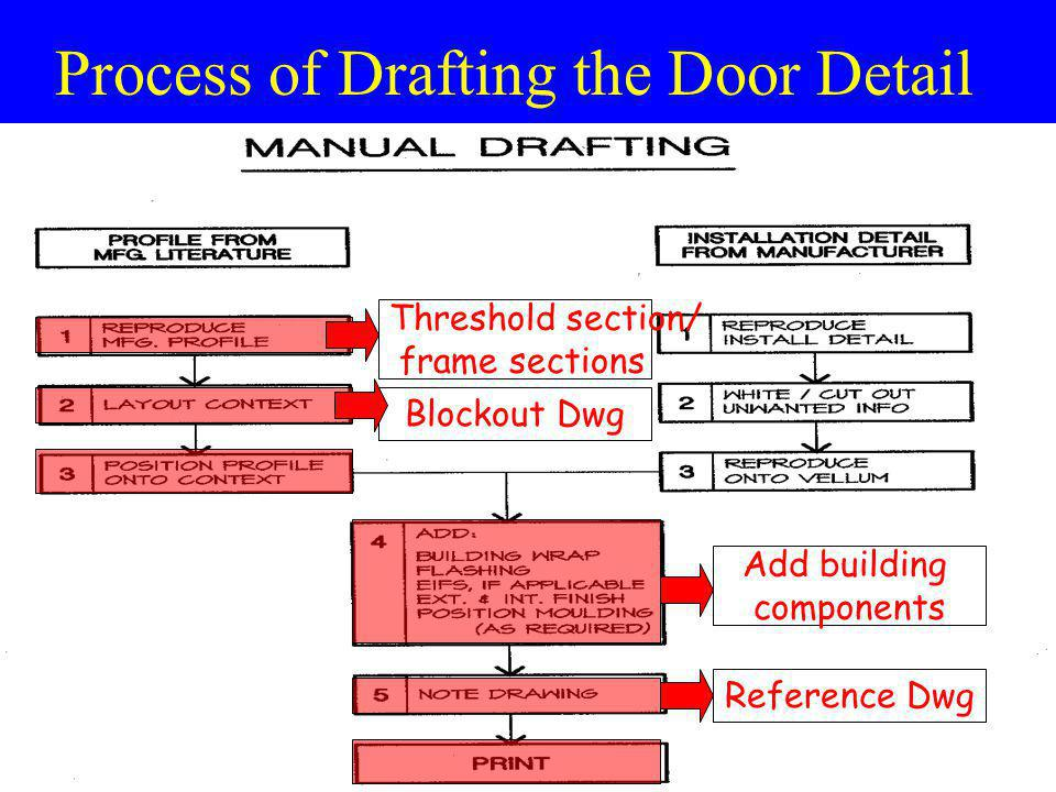 Process of Drafting the Door Detail Threshold section/ frame sections Blockout Dwg Add building components Reference Dwg