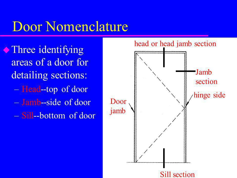 Door Nomenclature u Three identifying areas of a door for detailing sections: –Head--top of door –Jamb--side of door –Sill--bottom of door head or hea