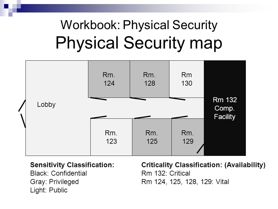 Workbook: Physical Security Physical Security map Rm. 124 Rm. 123 Rm. 125 Rm. 128 Rm 132 Comp. Facility Criticality Classification: (Availability) Rm