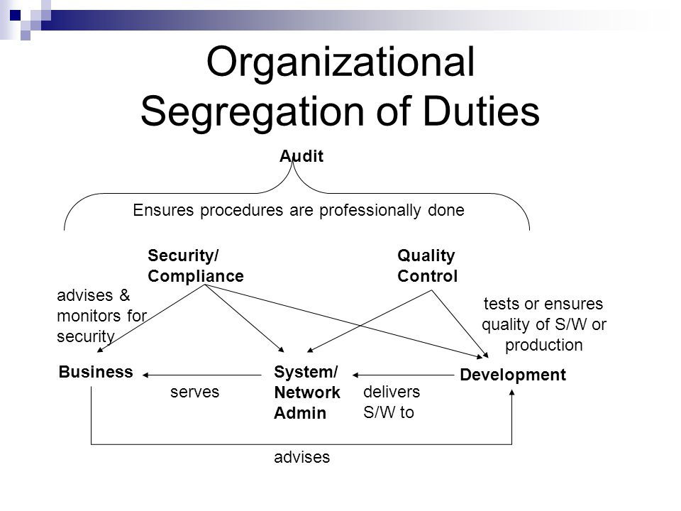 Organizational Segregation of Duties Development System/ Network Admin Business Audit Security/ Compliance Quality Control advises delivers S/W to ser