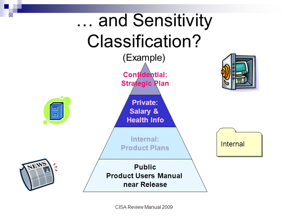 CISA Review Manual 2009 … and Sensitivity Classification? (Example) Confidential: Strategic Plan Private: Salary & Health Info Internal: Product Plans