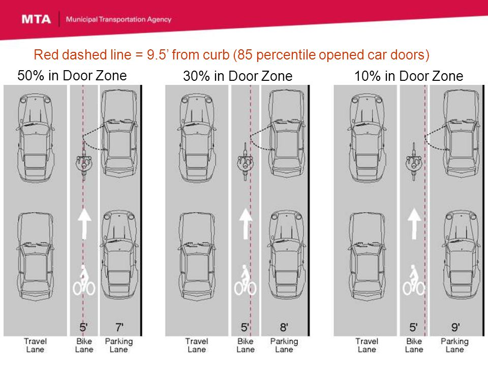 50% in Door Zone 30% in Door Zone10% in Door Zone Red dashed line = 9.5 from curb (85 percentile opened car doors)