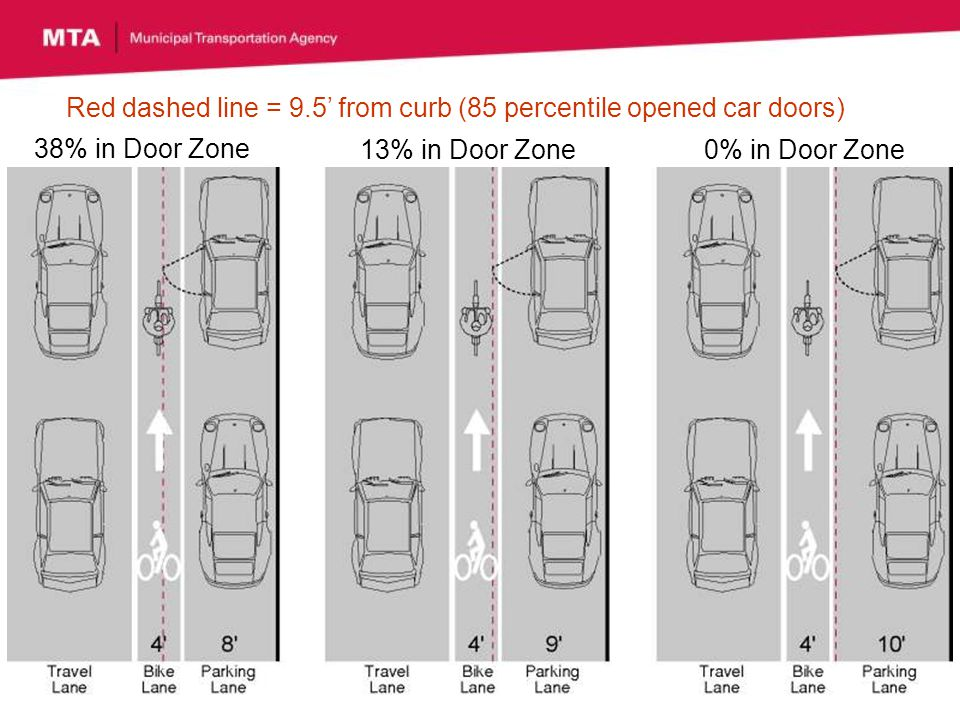 38% in Door Zone 13% in Door Zone0% in Door Zone