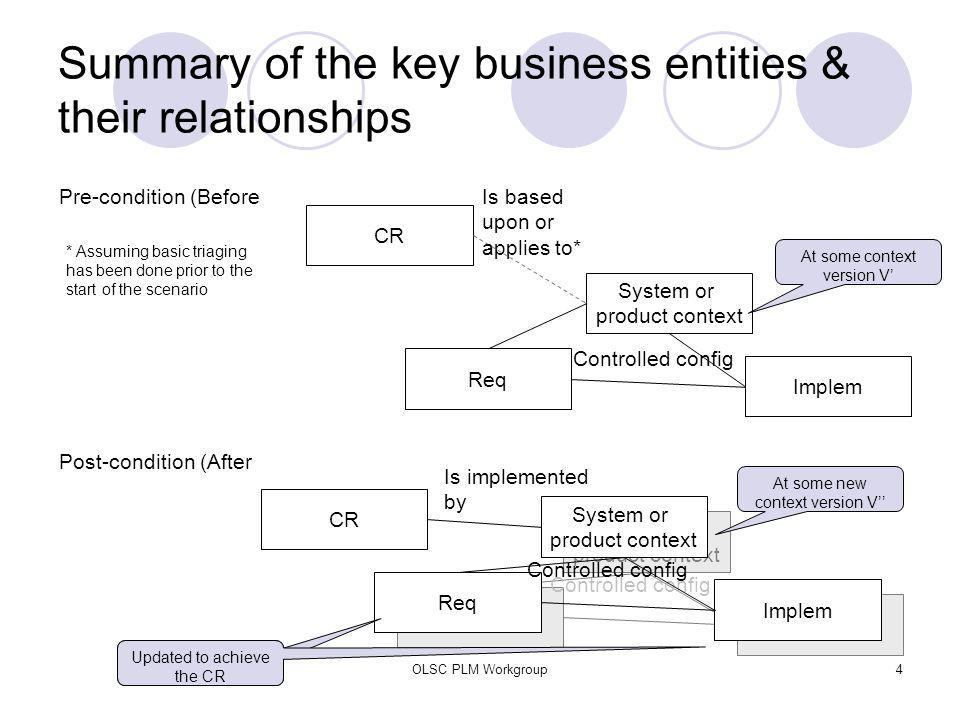 OLSC PLM Workgroup4 Summary of the key business entities & their relationships CR Req Implem System or product context Pre-condition (Before Controlle