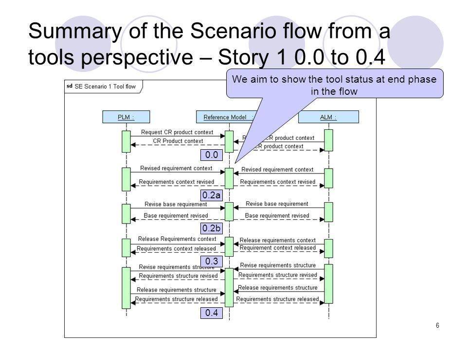 OLSC PLM Workgroup6 Summary of the Scenario flow from a tools perspective – Story 1 0.0 to 0.4 We aim to show the tool status at end phase in the flow