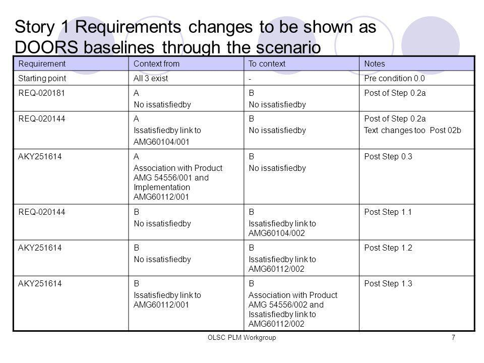 OLSC PLM Workgroup7 Story 1 Requirements changes to be shown as DOORS baselines through the scenario RequirementContext fromTo contextNotes Starting pointAll 3 exist-Pre condition 0.0 REQ-020181A No issatisfiedby B No issatisfiedby Post of Step 0.2a REQ-020144A Issatisfiedby link to AMG60104/001 B No issatisfiedby Post of Step 0.2a Text changes too Post 02b AKY251614A Association with Product AMG 54556/001 and Implementation AMG60112/001 B No issatisfiedby Post Step 0.3 REQ-020144B No issatisfiedby B Issatisfiedby link to AMG60104/002 Post Step 1.1 AKY251614B No issatisfiedby B Issatisfiedby link to AMG60112/002 Post Step 1.2 AKY251614B Issatisfiedby link to AMG60112/001 B Association with Product AMG 54556/002 and Issatisfiedby link to AMG60112/002 Post Step 1.3