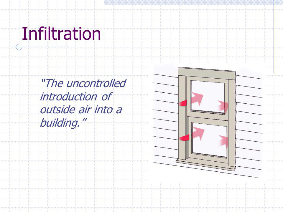 Infiltration The uncontrolled introduction of outside air into a building.