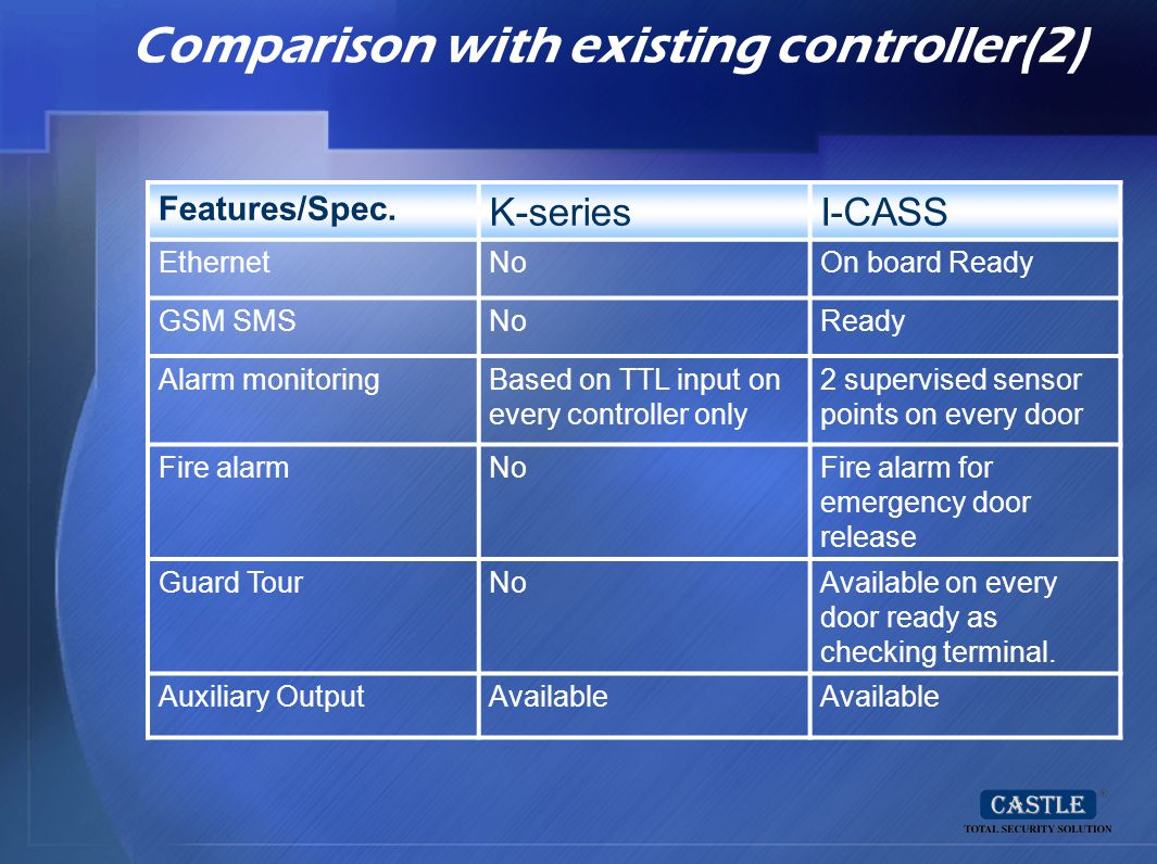 Comparison with existing controller(2) Features/Spec. K-seriesI-CASS EthernetNoOn board Ready GSM SMSNoReady Alarm monitoringBased on TTL input on eve