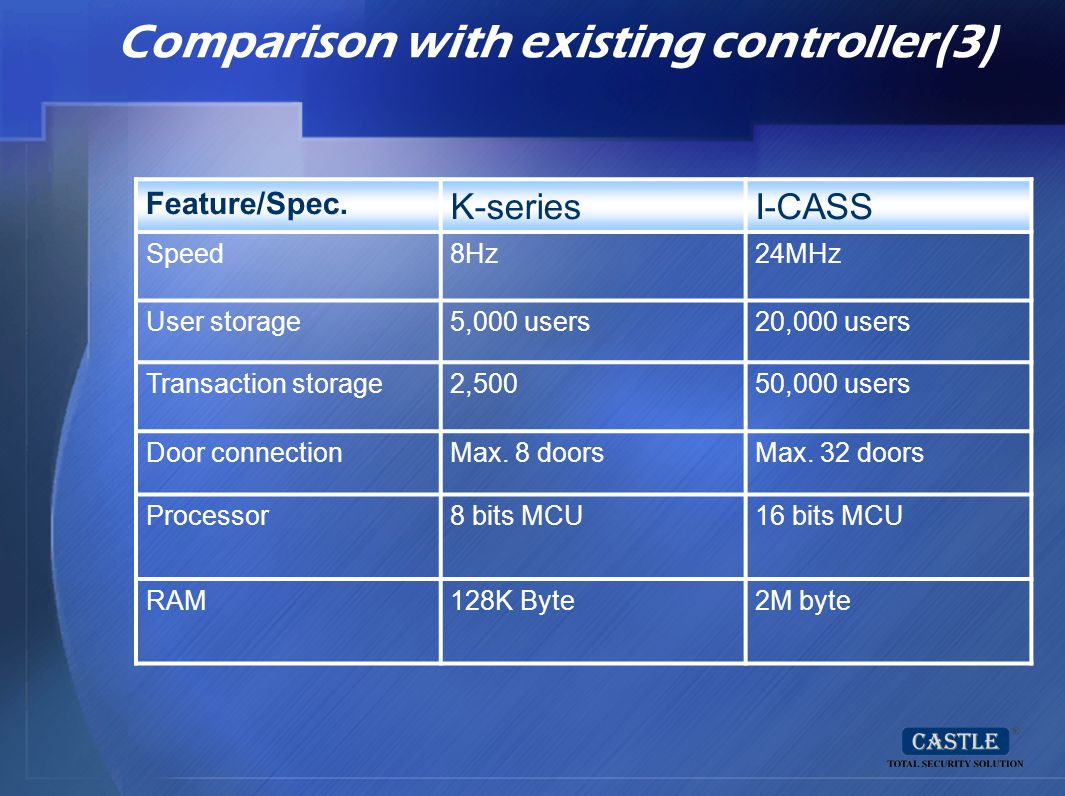 Comparison with existing controller(3) Feature/Spec. K-seriesI-CASS Speed8Hz24MHz User storage5,000 users20,000 users Transaction storage2,50050,000 u