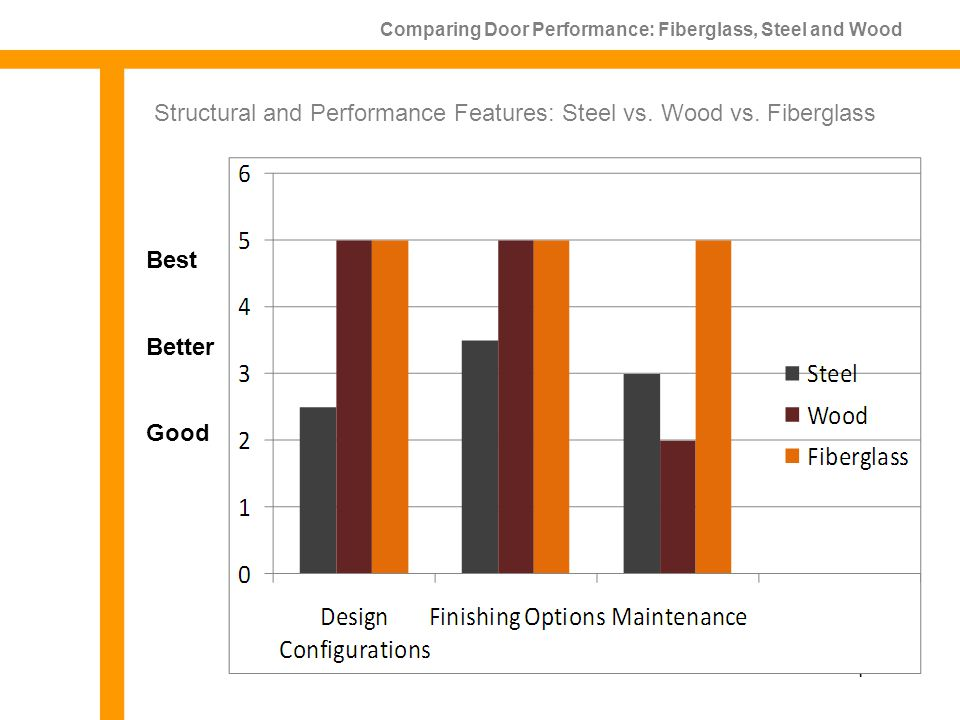 Comparing Door Performance: Fiberglass, Steel and Wood Aesthetics Structural and Performance Features: Steel vs.